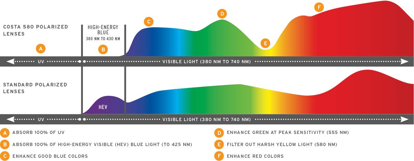 Costa Sunglass Lens Technology | FramesDirect.com